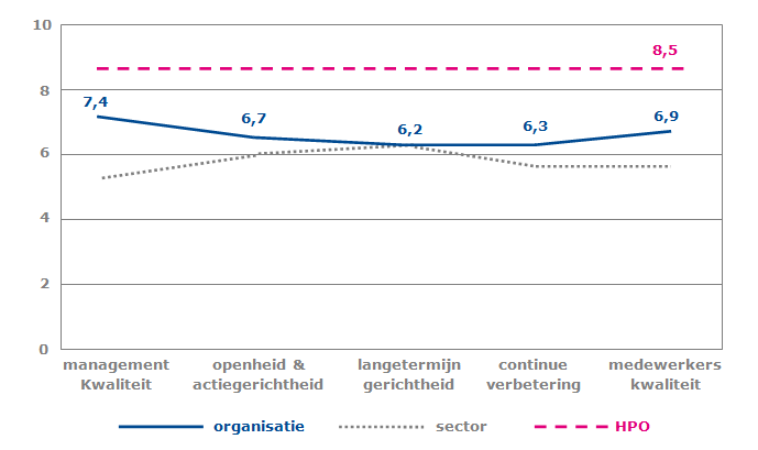 HPO-status van een voorbeeldorganisatie vergeleken met de sector waarin deze acteert.