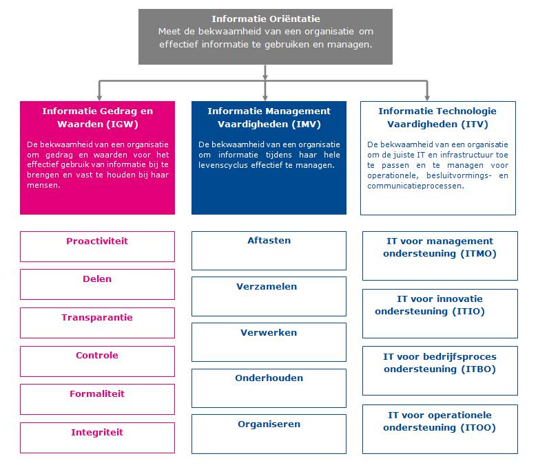 Het Informatie Oriëntatie raamwerk