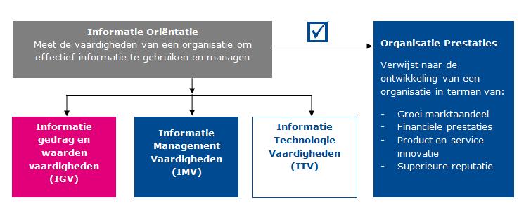 Een hogere Informatie Oriëntatie (IO) voorspelt hogere bedrijfsprestaties.