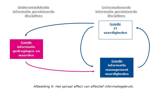 Het spiraal effect van effectief informatiegebruik.